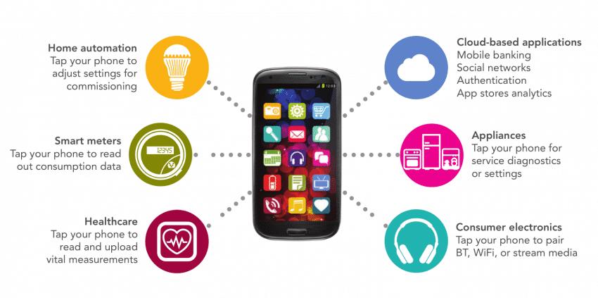 Possibilidades de uso do seu celular com NFC.
