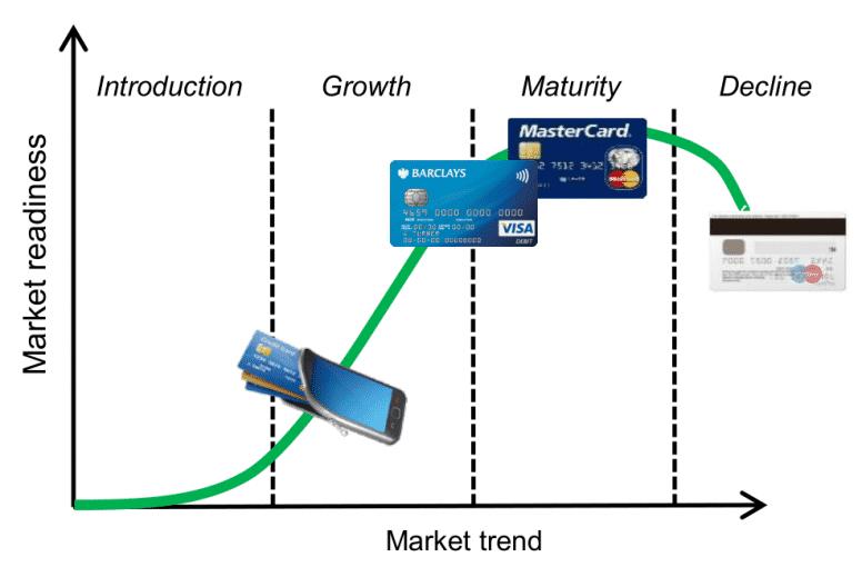 Gráfico que mostra a introdução, crescimento, amadurecimento e declínio das tecnologias presentes em sistemas de pagamento.