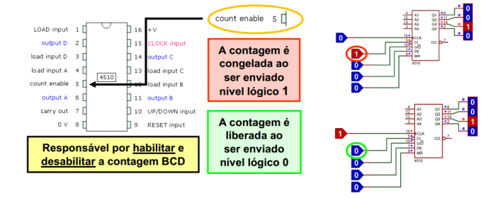 Definição Pino Cout Enable do CI CD4510
