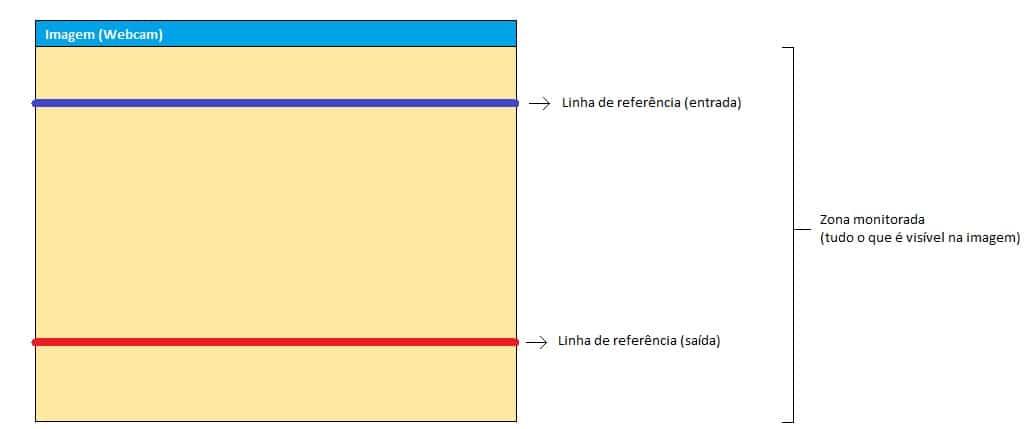 OpenCV e Python - Zona monitorada e suas definições